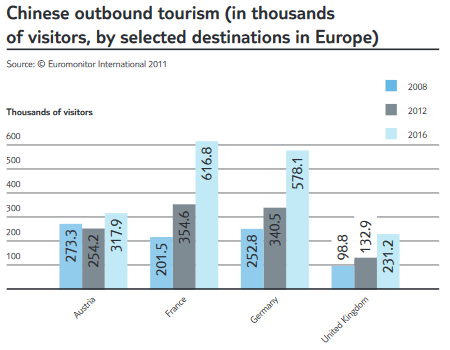 Statistic about Chinese visitors in Europe